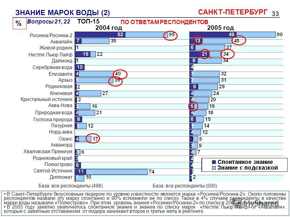 33 ЗНАНИЕ МАРОК ВОДЫ (2) САНКТ-ПЕТЕРБУРГ % База: все респонденты (498) Вопросы 21, 22 ПО ОТВЕТАМ РЕСПОНДЕНТОВ В Санкт-Петербурге безусловным лидером по уровню известности является марка «Росинка/Росинка-2». Около половины респондентов назвали эту мар