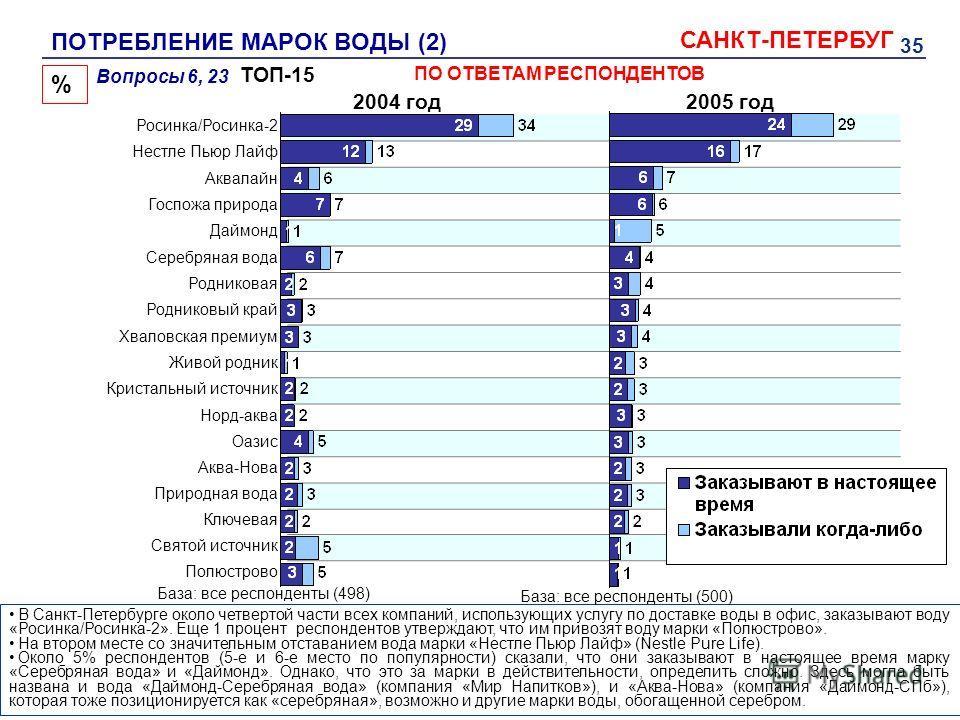 35 В Санкт-Петербурге около четвертой части всех компаний, использующих услугу по доставке воды в офис, заказывают воду «Росинка/Росинка-2». Еще 1 процент респондентов утверждают, что им привозят воду марки «Полюстрово». На втором месте со значительн