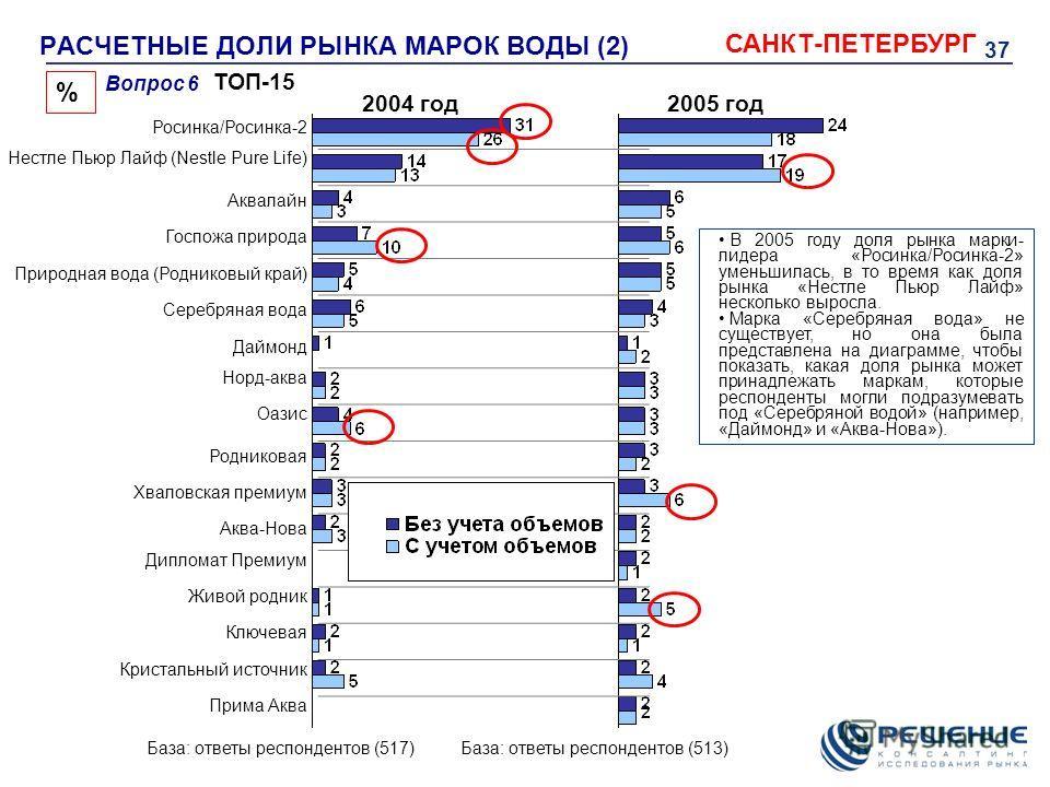 37 РАСЧЕТНЫЕ ДОЛИ РЫНКА МАРОК ВОДЫ (2) САНКТ-ПЕТЕРБУРГ Вопрос 6 % База: ответы респондентов (517) В 2005 году доля рынка марки- лидера «Росинка/Росинка-2» уменьшилась, в то время как доля рынка «Нестле Пьюр Лайф» несколько выросла. Марка «Серебряная