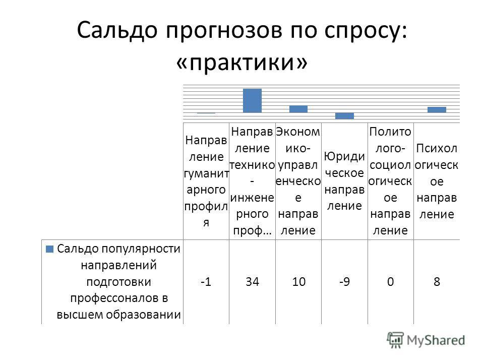 Сальдо прогнозов по спросу: «практики»