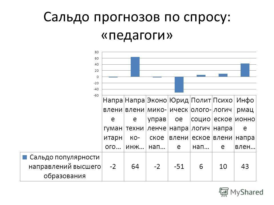 Сальдо прогнозов по спросу: «педагоги»