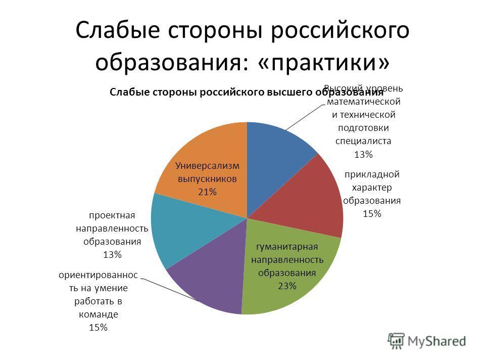 Слабые стороны российского образования: «практики»