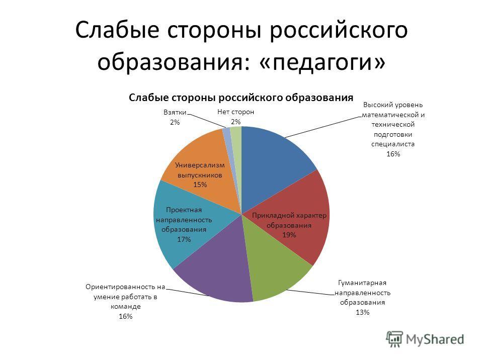 Слабые стороны российского образования: «педагоги»