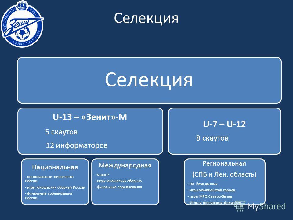 Селекция U-13 – «Зенит»-М 5 скаутов 12 информаторов Национальная - региональные первенства России - игры юношеских сборных России - финальные соревнования России Международная - Scout 7 - игры юношеских сборных - финальные соревнования U-7 – U-12 8 с