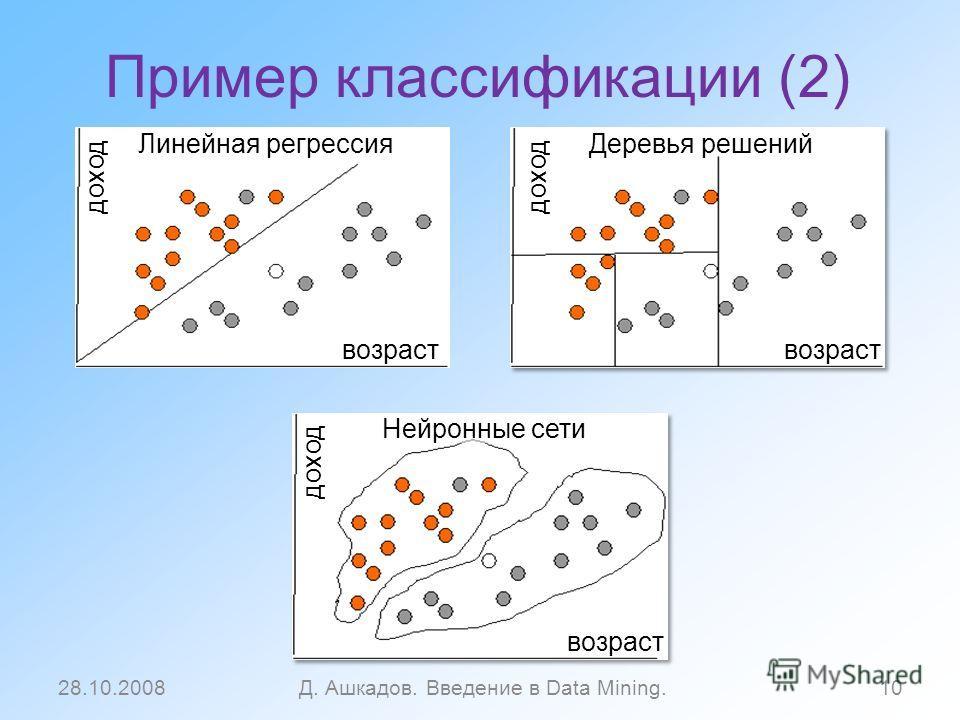 Пример классификации (2) 28.10.2008Д. Ашкадов. Введение в Data Mining.10 Линейная регрессия возраст доход