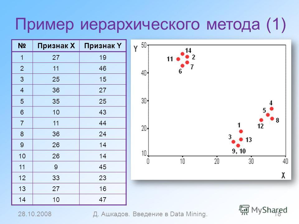 Пример иерархического метода (1) Признак XПризнак Y 12719 21146 32515 43627 53525 61043 71144 83624 92614 102614 11945 123323 132716 141047 28.10.2008Д. Ашкадов. Введение в Data Mining.18