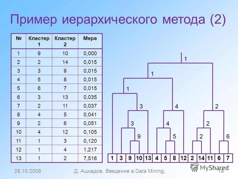 Пример иерархического метода (2) 28.10.2008Д. Ашкадов. Введение в Data Mining.19 Кластер 1 Кластер 2 Мера 19100,000 22140,015 339 458 567 63130,035 72110,037 8450,041 9260,051 104120,105 11130,120 12141,217 13127,516 1391013458122141167 9 3 3 1 1 1 4