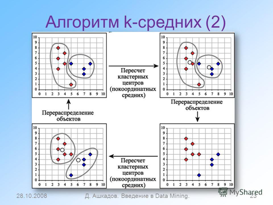 Алгоритм k-средних (2) 28.10.2008Д. Ашкадов. Введение в Data Mining.23