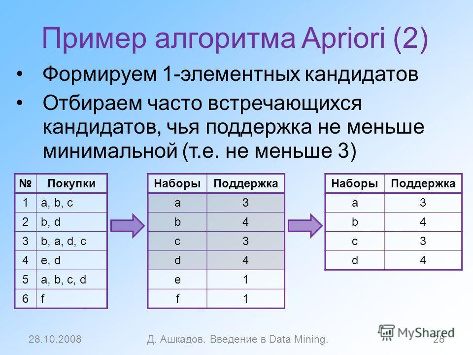 Пример алгоритма Apriori (2) Формируем 1-элементных кандидатов Отбираем часто встречающихся кандидатов, чья поддержка не меньше минимальной (т.е. не меньше 3) 28.10.2008Д. Ашкадов. Введение в Data Mining.28 Покупки 1a, b, c 2b, d 3b, a, d, c 4e, d 5a