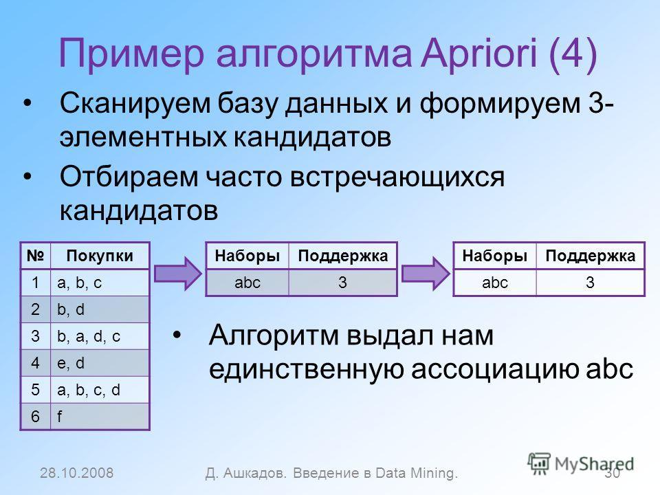 Пример алгоритма Apriori (4) Сканируем базу данных и формируем 3- элементных кандидатов Отбираем часто встречающихся кандидатов 28.10.2008Д. Ашкадов. Введение в Data Mining.30 НаборыПоддержка abc3 НаборыПоддержка abc3 Покупки 1a, b, c 2b, d 3b, a, d,