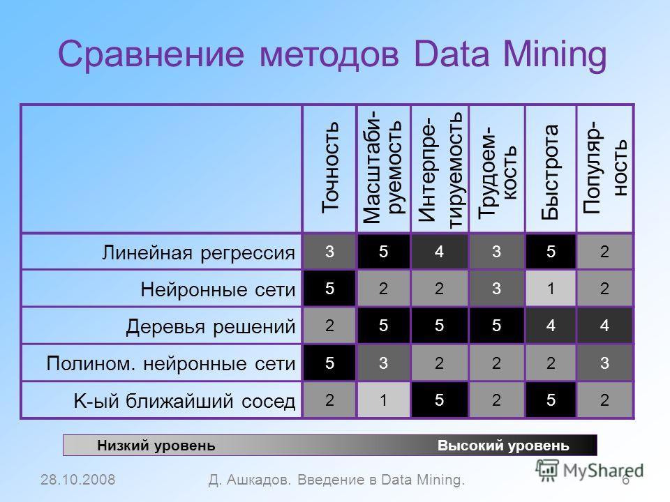 Сравнение методов Data Mining 28.10.2008Д. Ашкадов. Введение в Data Mining.6 Линейная регрессия 354352 Нейронные сети 522312 Деревья решений 255544 Полином. нейронные сети 532223 K-ый ближайший сосед 215252 Точность Масштаби - руемость Трудоем - кост