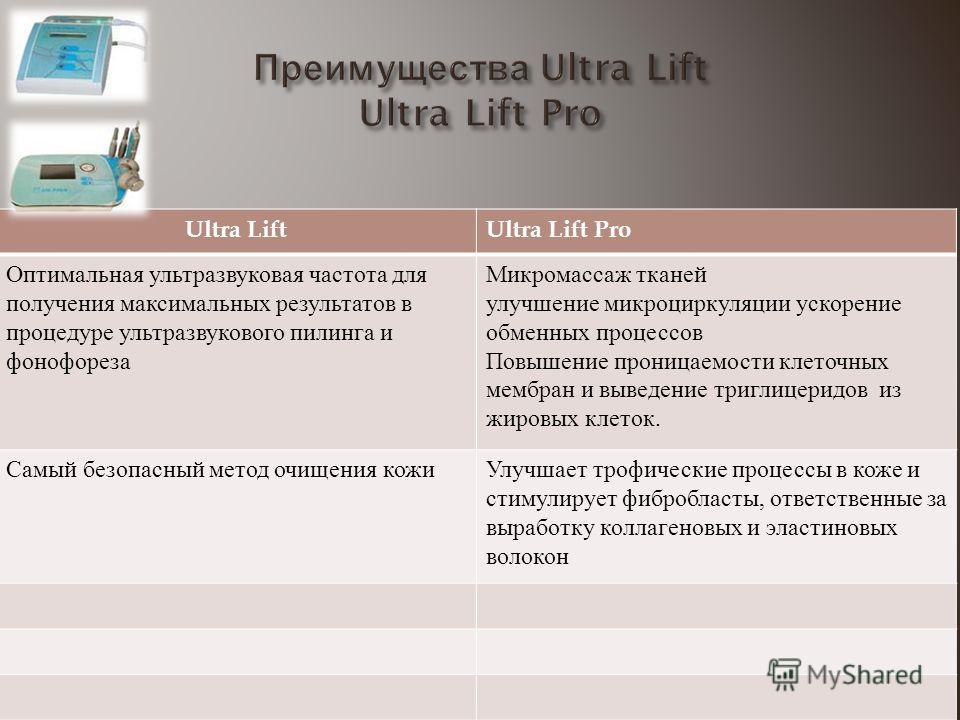 Ultra LiftUltra Lift Pro Оптимальная ультразвуковая частота для получения максимальных результатов в процедуре ультразвукового пилинга и фонофореза Микромассаж тканей улучшение микроциркуляции ускорение обменных процессов Повышение проницаемости клет