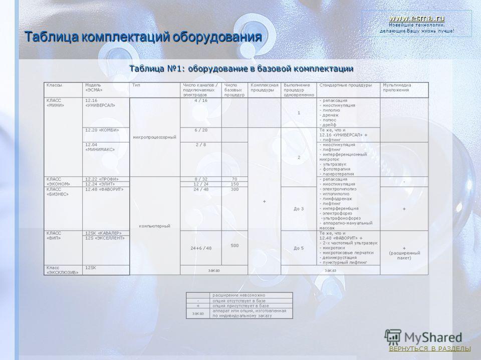 Таблица комплектаций оборудования Таблица 1: оборудование в базовой комплектации www.esma.ru Новейшие технологии, делающие Вашу жизнь лучше! ВЕРНУТЬСЯ В РАЗДЕЛЫ
