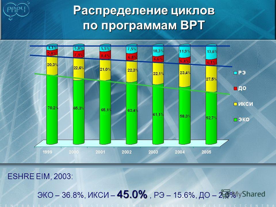 Распределение циклов по программам ВРТ ESHRE EIM, 2003: 45.0% ЭКО – 36.8%, ИКСИ – 45.0%, РЭ – 15.6%, ДО – 2.0%