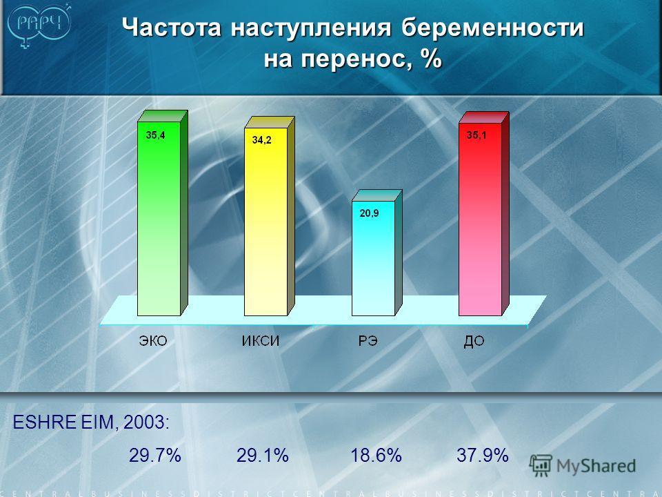 Частота наступления беременности на перенос, % ESHRE EIM, 2003: 29.7% 29.1% 18.6% 37.9%