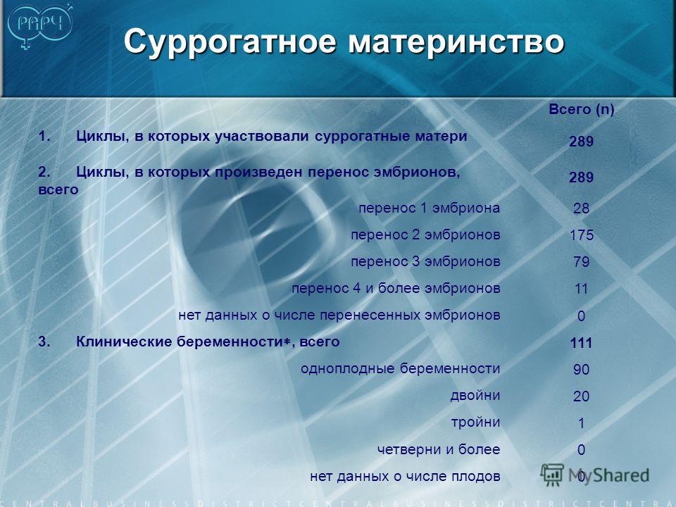 Суррогатное материнство Всего (n) 1. Циклы, в которых участвовали суррогатные матери 289 2. Циклы, в которых произведен перенос эмбрионов, всего 289 перенос 1 эмбриона 28 перенос 2 эмбрионов 175 перенос 3 эмбрионов 79 перенос 4 и более эмбрионов 11 н
