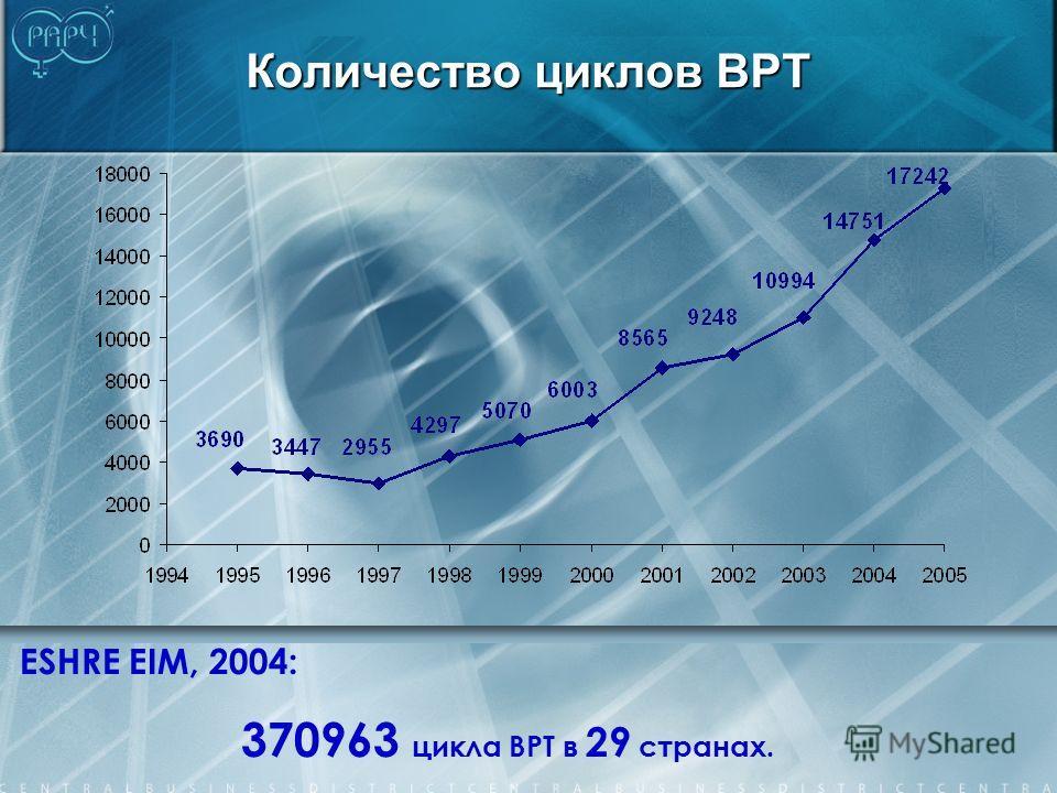 Количество циклов ВРТ ESHRE EIM, 2004: 370963 цикла ВРТ в 29 странах.