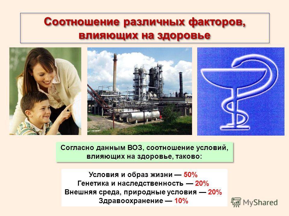 Соотношение различных факторов, влияющих на здоровье Согласно данным ВОЗ, соотношение условий, влияющих на здоровье, таково: Условия и образ жизни 50% Генетика и наследственность 20% Внешняя среда, природные условия 20% Здравоохранение 10%
