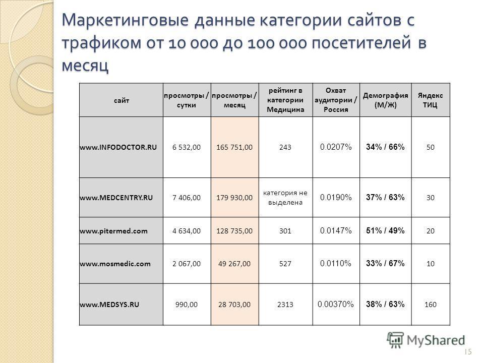15 Маркетинговые данные категории сайтов с трафиком от 10 000 до 100 000 посетителей в месяц сайт просмотры / сутки просмотры / месяц рейтинг в категории Медицина Охват аудитории / Россия Демография (М/Ж) Яндекс ТИЦ www.INFODOCTOR.RU6 532,00165 751,0
