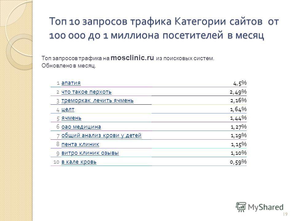 19 Топ 10 запросов трафика Категории сайтов от 100 000 до 1 миллиона посетителей в месяц Топ запросов трафика на mosclinic.ru из поисковых систем. Обновлено в месяц. 1 апатия 4,5% 2 что такое перхоть 2,49% 3 треморкак лечить ячмень 2,16% 4 целт 1,64%