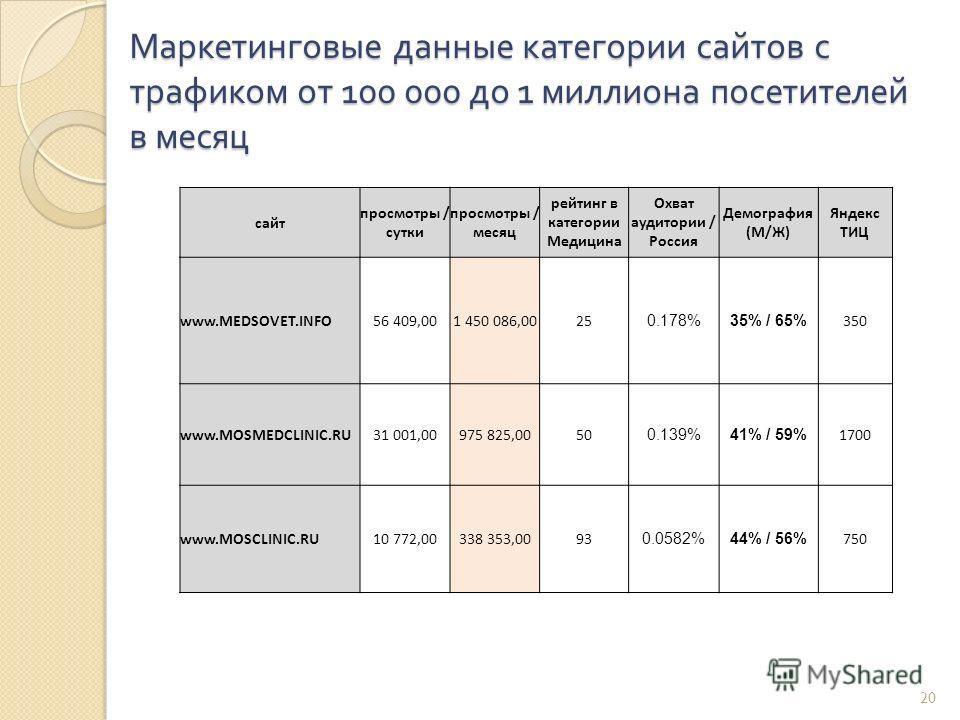 20 Маркетинговые данные категории сайтов с трафиком от 100 000 до 1 миллиона посетителей в месяц сайт просмотры / сутки просмотры / месяц рейтинг в категории Медицина Охват аудитории / Россия Демография (М/Ж) Яндекс ТИЦ www.MEDSOVET.INFO56 409,001 45