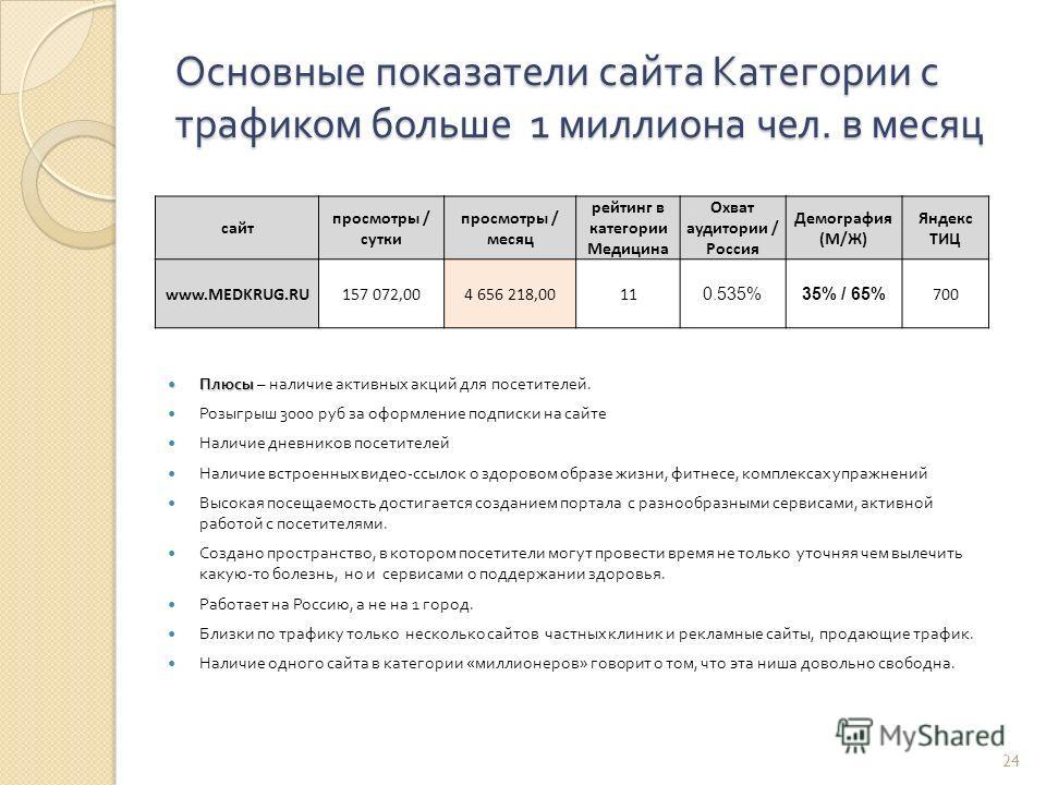 Основные показатели сайта Категории с трафиком больше 1 миллиона чел. в месяц 24 сайт просмотры / сутки просмотры / месяц рейтинг в категории Медицина Охват аудитории / Россия Демография (М/Ж) Яндекс ТИЦ www.MEDKRUG.RU157 072,004 656 218,0011 0.535%3
