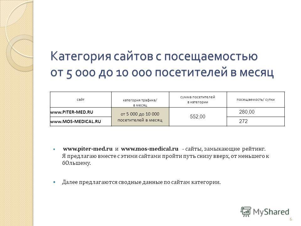 Категория сайтов с посещаемостью от 5 000 до 10 000 посетителей в месяц 6 сайт категория трафика/ в месяц сумма посетителей в категории посещаемость/ сутки www.PITER-MED.RU от 5 000 до 10 000 посетителей в месяц 552,00 280,00 www.MOS-MEDICAL.RU 272 w