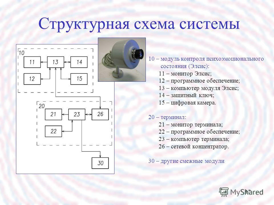 17 Структурная схема системы 10 – модуль контроля психоэмоционального состояния (Элсис): 11 – монитор Элсис; 12 – программное обеспечение; 13 – компьютер модуля Элсис; 14 – защитный ключ; 15 – цифровая камера. 20 – терминал: 21 – монитор терминала; 2