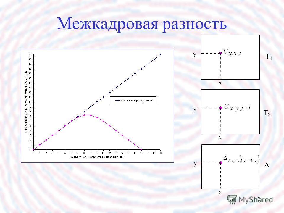 7 Межкадровая разность T1T1 T2T2 y y y x x x
