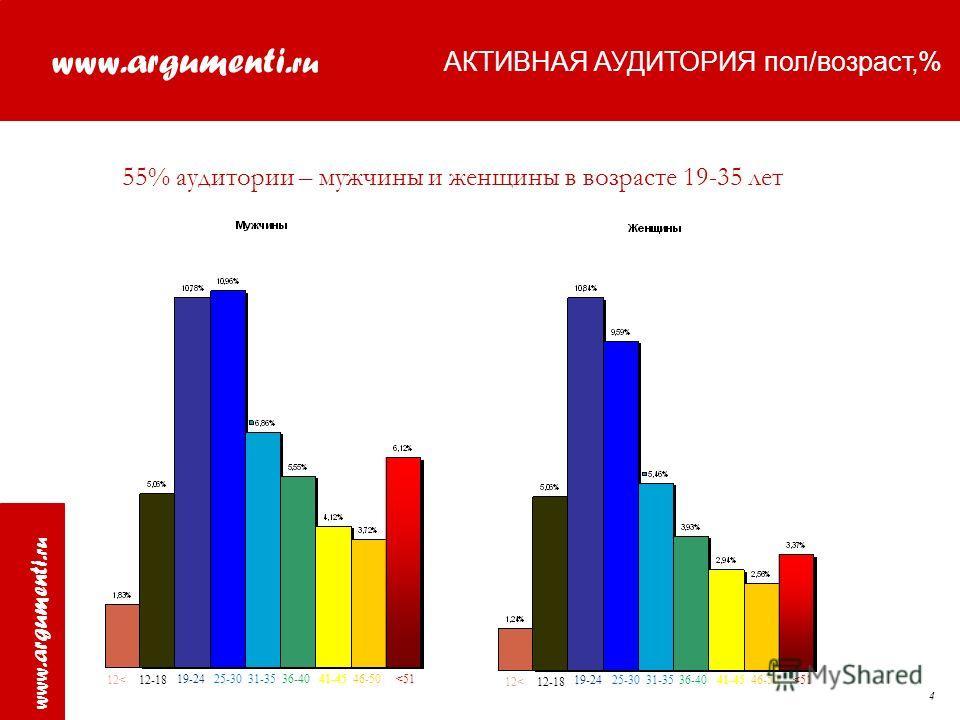 www.argumenti. ru www.argumenti. ru 4 55% аудитории – мужчины и женщины в возрасте 19-35 лет АКТИВНАЯ АУДИТОРИЯ пол/возраст,% 12