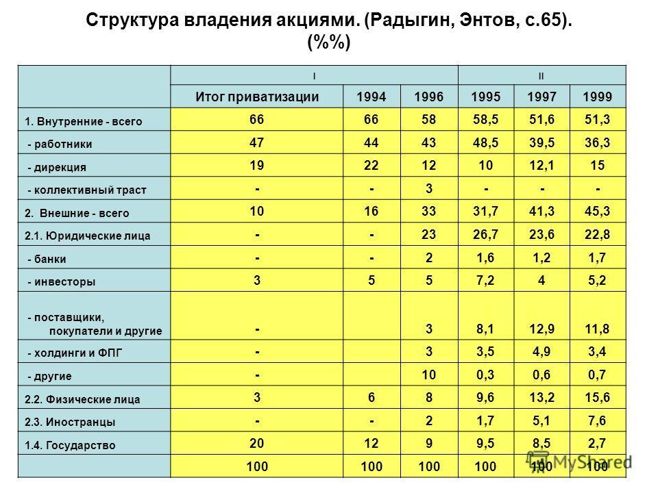 Структура владения акциями. (Радыгин, Энтов, с.65). (%) III Итог приватизации19941996199519971999 1. Внутренние - всего 66 5858,551,651,3 - работники 47444348,539,536,3 - дирекция 1922121012,115 - коллективный траст --3--- 2. Внешние - всего 10163331