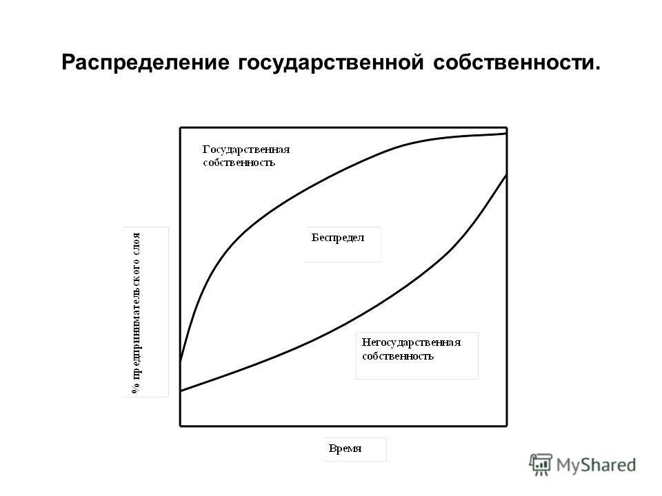 Распределение государственной собственности.