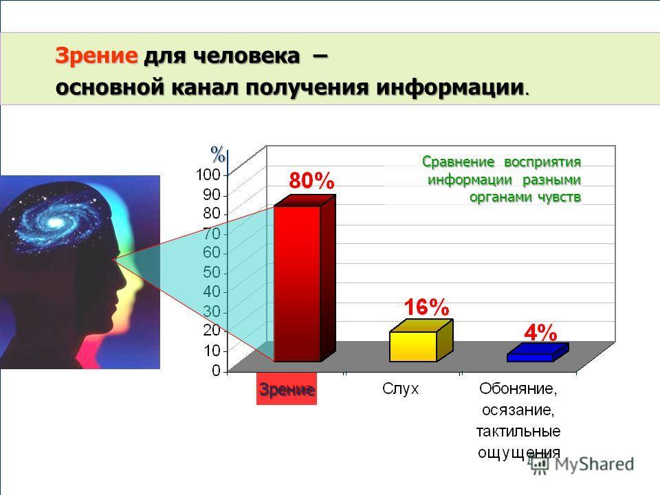 Зрение для человека – основной канал получения информации. Зрение Сравнение восприятия информации разными органами чувств %