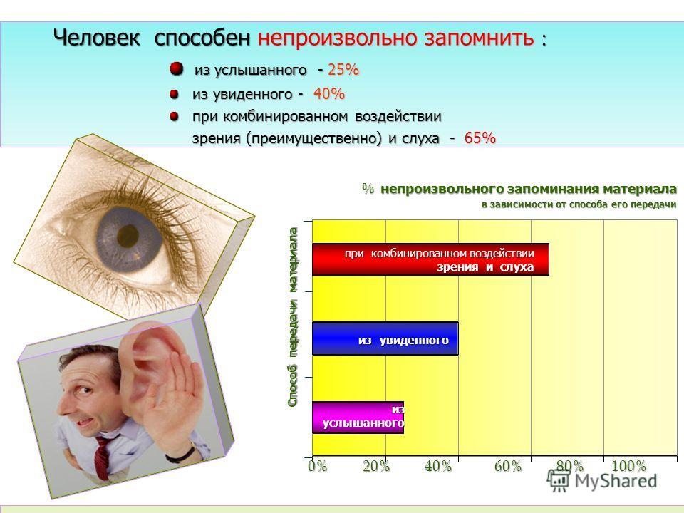 Человек способен непроизвольно запомнить : % непроизвольного запоминания материала в зависимости от способа его передачи при комбинированном воздействии зрения и слуха из увиденного из услышанного 0% 20% 40% 60% 80% 100% Способ передачи материала из