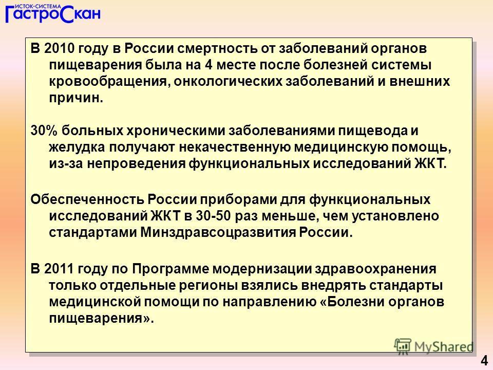 4 В 2010 году в России смертность от заболеваний органов пищеварения была на 4 месте после болезней системы кровообращения, онкологических заболеваний и внешних причин. 30% больных хроническими заболеваниями пищевода и желудка получают некачественную