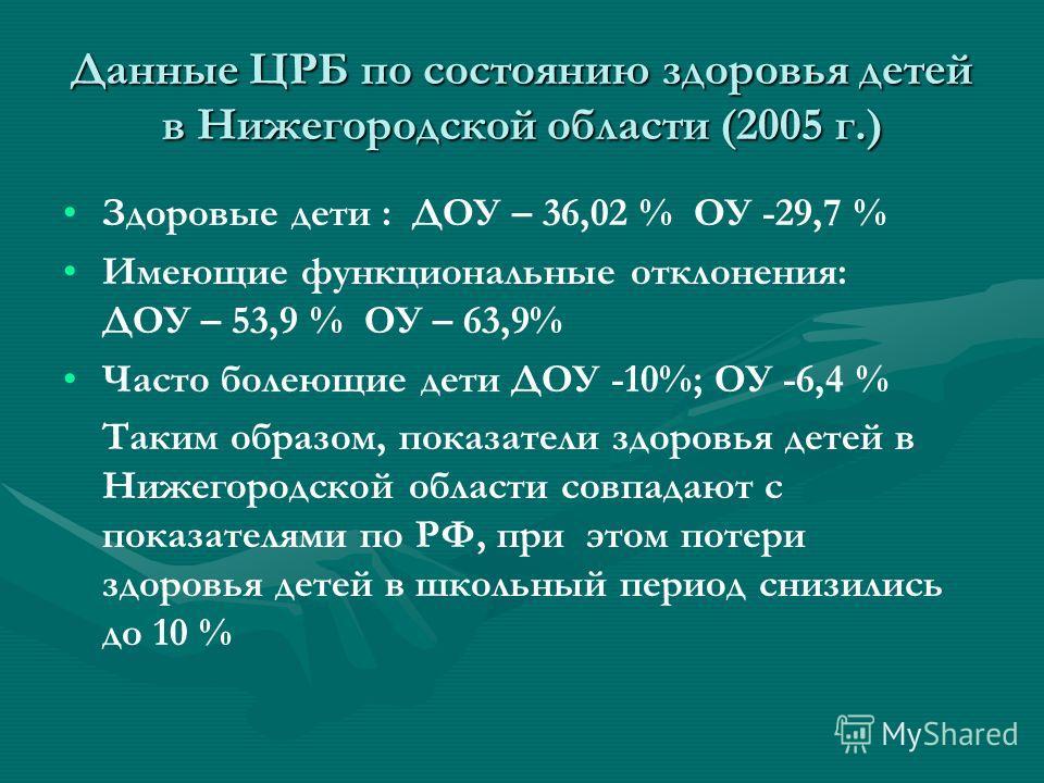 Данные ЦРБ по состоянию здоровья детей в Нижегородской области (2005 г.) Здоровые дети : ДОУ – 36,02 % ОУ -29,7 % Имеющие функциональные отклонения: ДОУ – 53,9 % ОУ – 63,9% Часто болеющие дети ДОУ -10%; ОУ -6,4 % Таким образом, показатели здоровья де