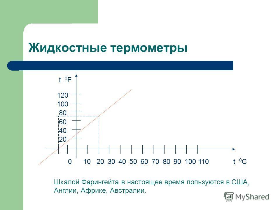 Жидкостные термометры t 0 F t 0 C0102030405060708090100110 20 40 60 80 100 120 Шкалой Фарингейта в настоящее время пользуются в США, Англии, Африке, Австралии.