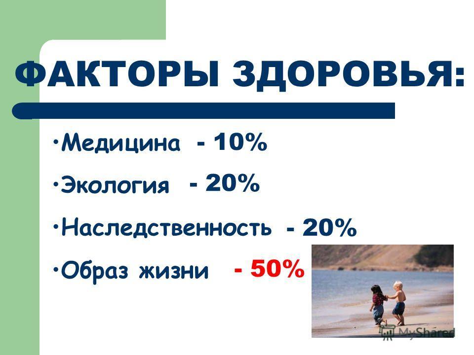 ФАКТОРЫ ЗДОРОВЬЯ: Медицина Экология Наследственность Образ жизни - 10% - 20% - 20% - 50%