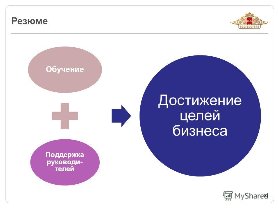 Резюме 23 Обучение Поддержка руководи- телей Достижение целей бизнеса