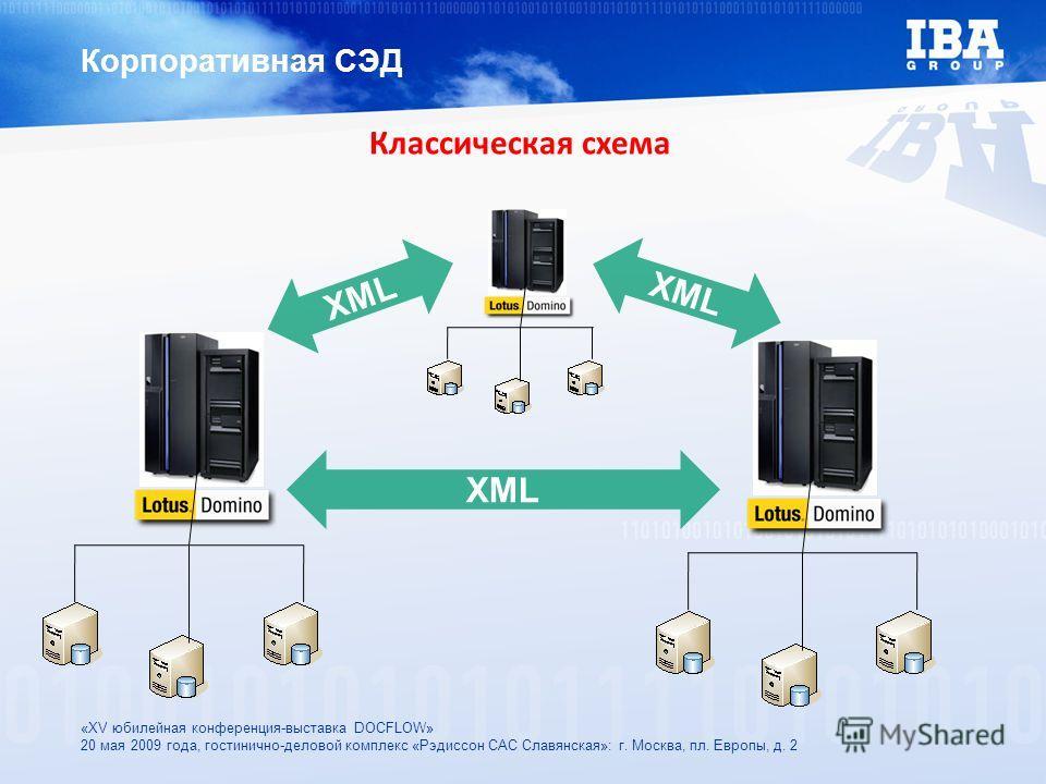 «XV юбилейная конференция-выставка DOCFLOW» 20 мая 2009 года, гостинично-деловой комплекс «Рэдиссон САС Славянская»: г. Москва, пл. Европы, д. 2 Корпоративная СЭД XML Классическая схема