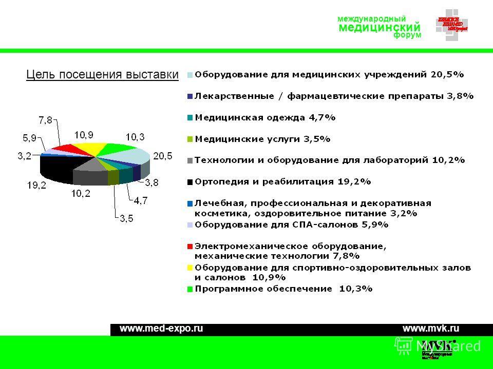 Цель посещения выставки www.mvk.ruwww.med-expo.ru международный медицинский форум