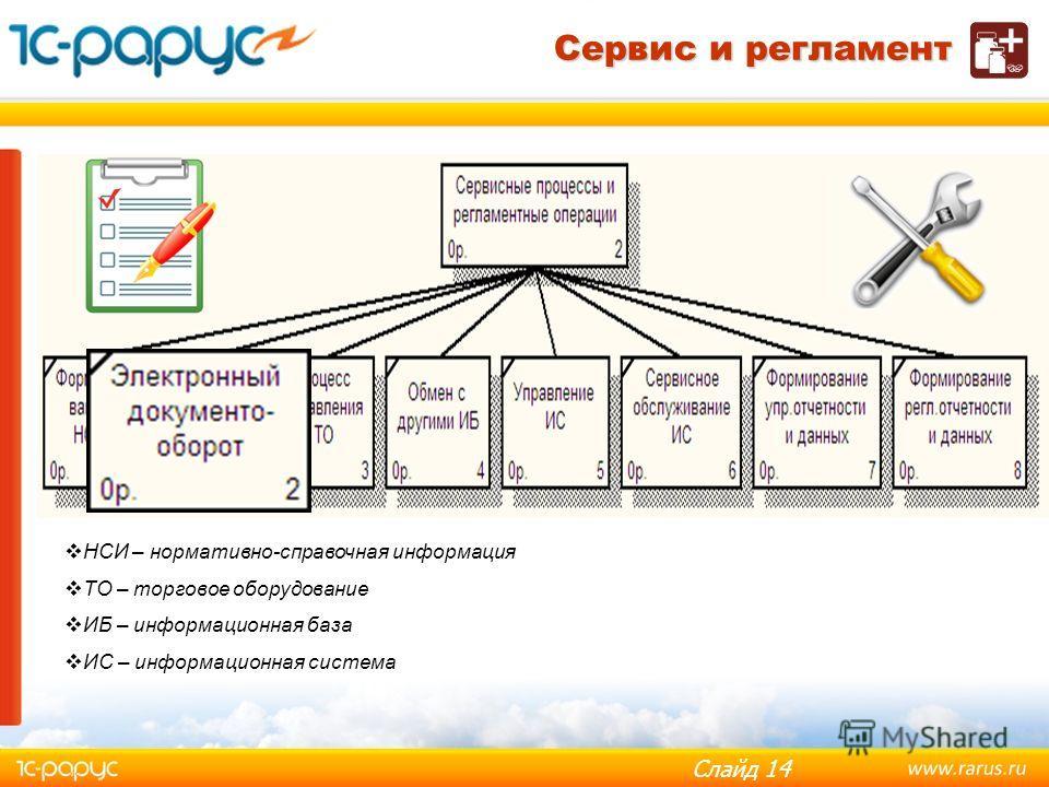Слайд 13 Формирование списка номенклатуры с использованием диска ИТС МЕДИЦИНА Формирование НСИ