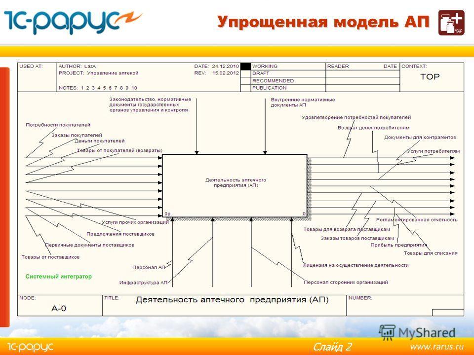 Слайд 1 Автоматизация аптечных сетей при помощи ТОР «1С-Рарус: Управление аптекой» ПРЕЗЕНТАЦИЯ