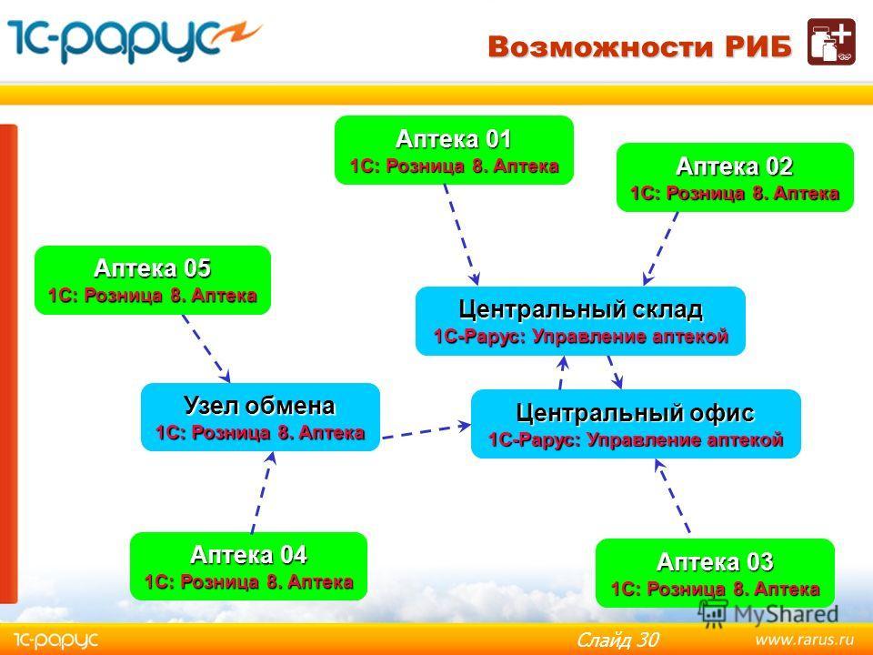 Слайд 29 Обмен с удалёнными подразделениями Обмен с удалёнными кассами Обмен прайс-листами контрагентов Обмен информативными остатками Обмен с «1С:Розница 8. Аптека» Выгрузка данных в бухгалтерию: ред. 4.5 ред. 4.5 ред. 1.5 ред. 1.5 ред. 1.6 ред. 1.6