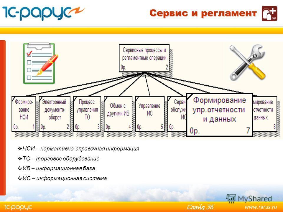 Слайд 35 Настройка регламентных заданий Обслуживание ИС