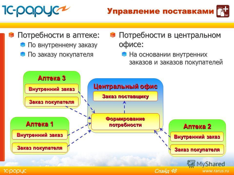 Слайд 47 Формирование заказов поставщикам Распределение заказов в соответствии со стратегиями оценки поставщиков. Управление поставками