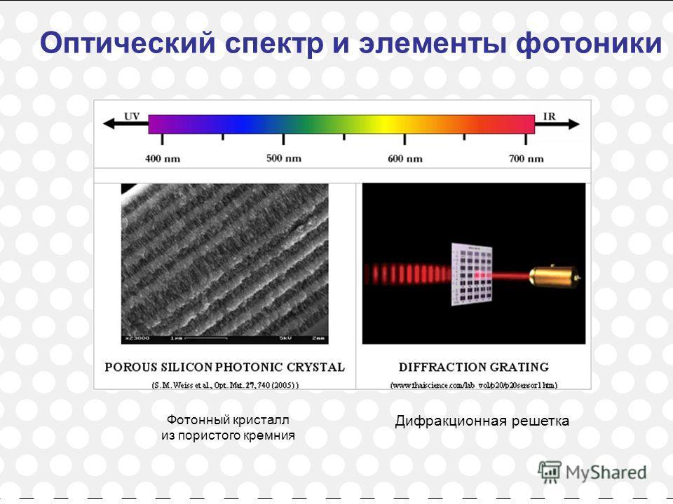 2 Оптический спектр и элементы фотоники Фотонный кристалл из пористого кремния Дифракционная решетка
