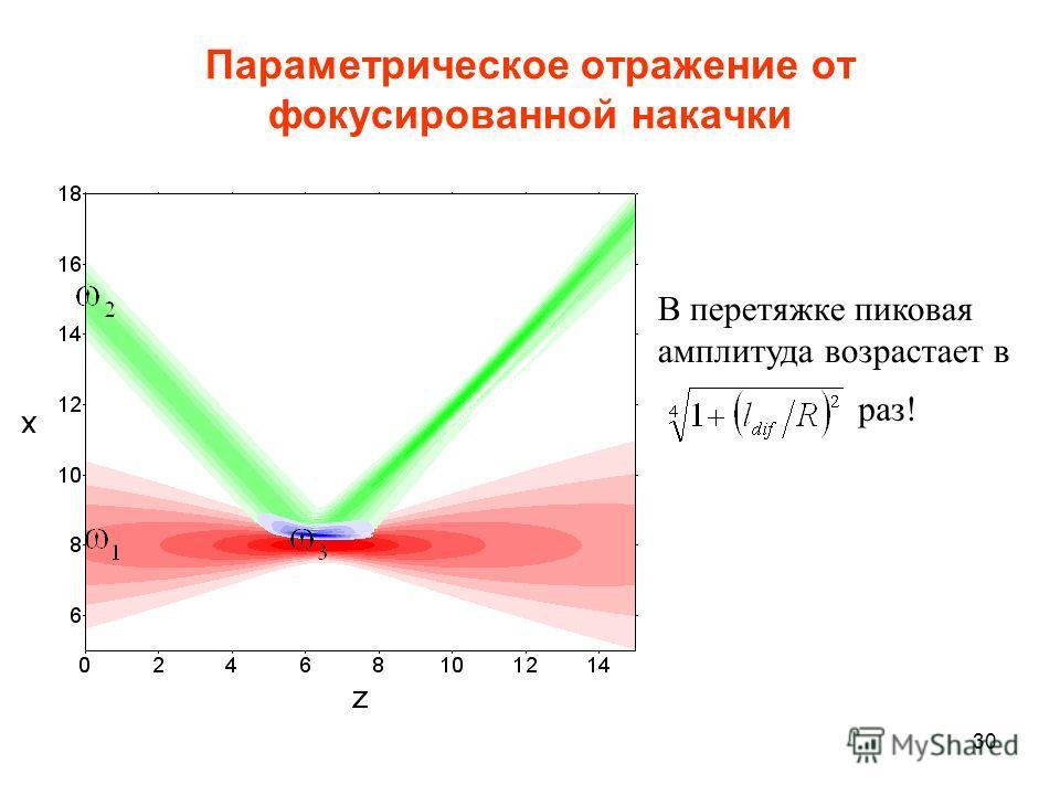 30 Параметрическое отражение от фокусированной накачки В перетяжке пиковая амплитуда возрастает в раз!