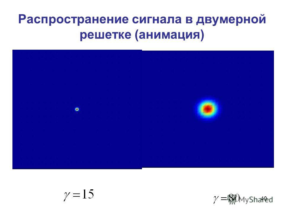 40 Распространение сигнала в двумерной решетке (анимация)