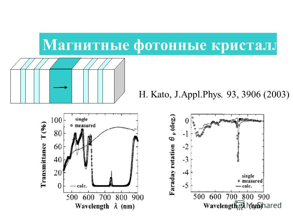 45 Магнитные фотонные кристаллы H. Kato, J.Appl.Phys. 93, 3906 (2003)